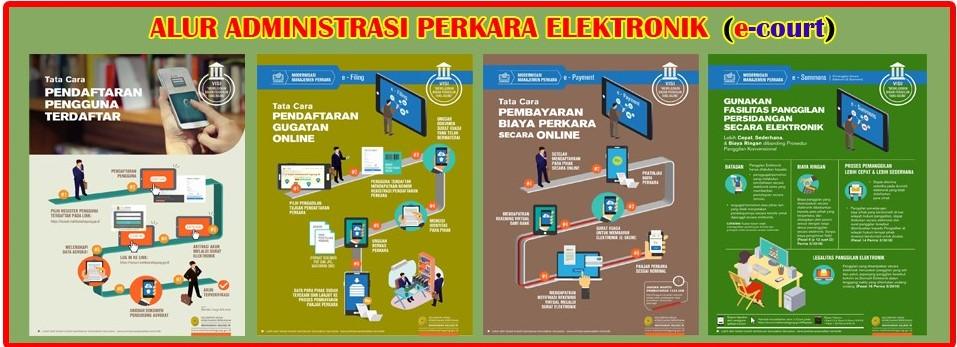 Berperkara Secara Elektronik (e-court)